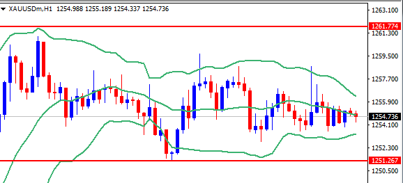 黄金短线交易策略