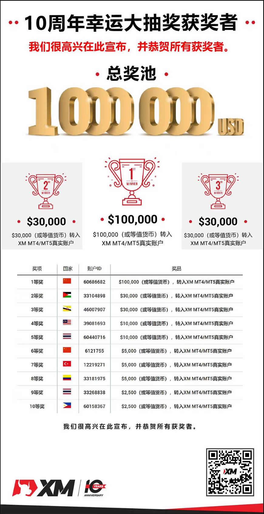 XM交易平台十周年庆中奖结果